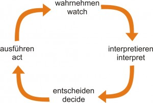 Der wida-cycle