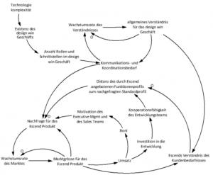 Der Zusammenhang der Sub-Systeme (klicken Sie zum Vergrössern auf das Diagramm)