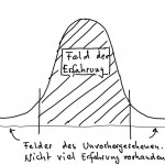Risikomanagement auf der Normalverteilung basierend