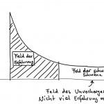Risikomanagement auf der Paretoverteilung basierend