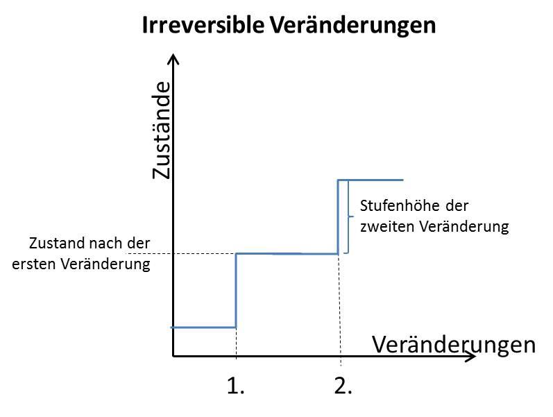 Komplexität   Ein Blog ueber Komplexitaet in Wirtschaft und Gesellschaft