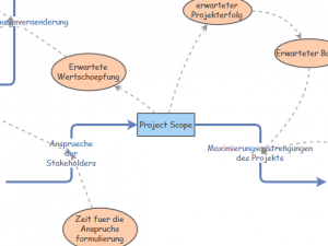 Projectscope