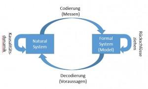 Rosen-Grafik