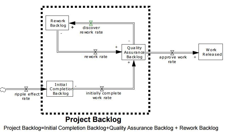 ReworkCycle_Basis