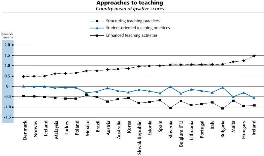 Die Verbreitung des herkömmlichen Lehrens. Aus dem OECD Bericht «Preparing Teachers and Developing School Leaders for the 21st Century - LESSONS FROM AROUND THE WORLD»