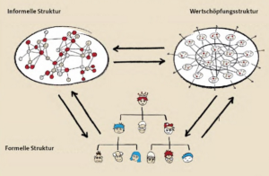 Die drei Strukturen interagieren miteinander